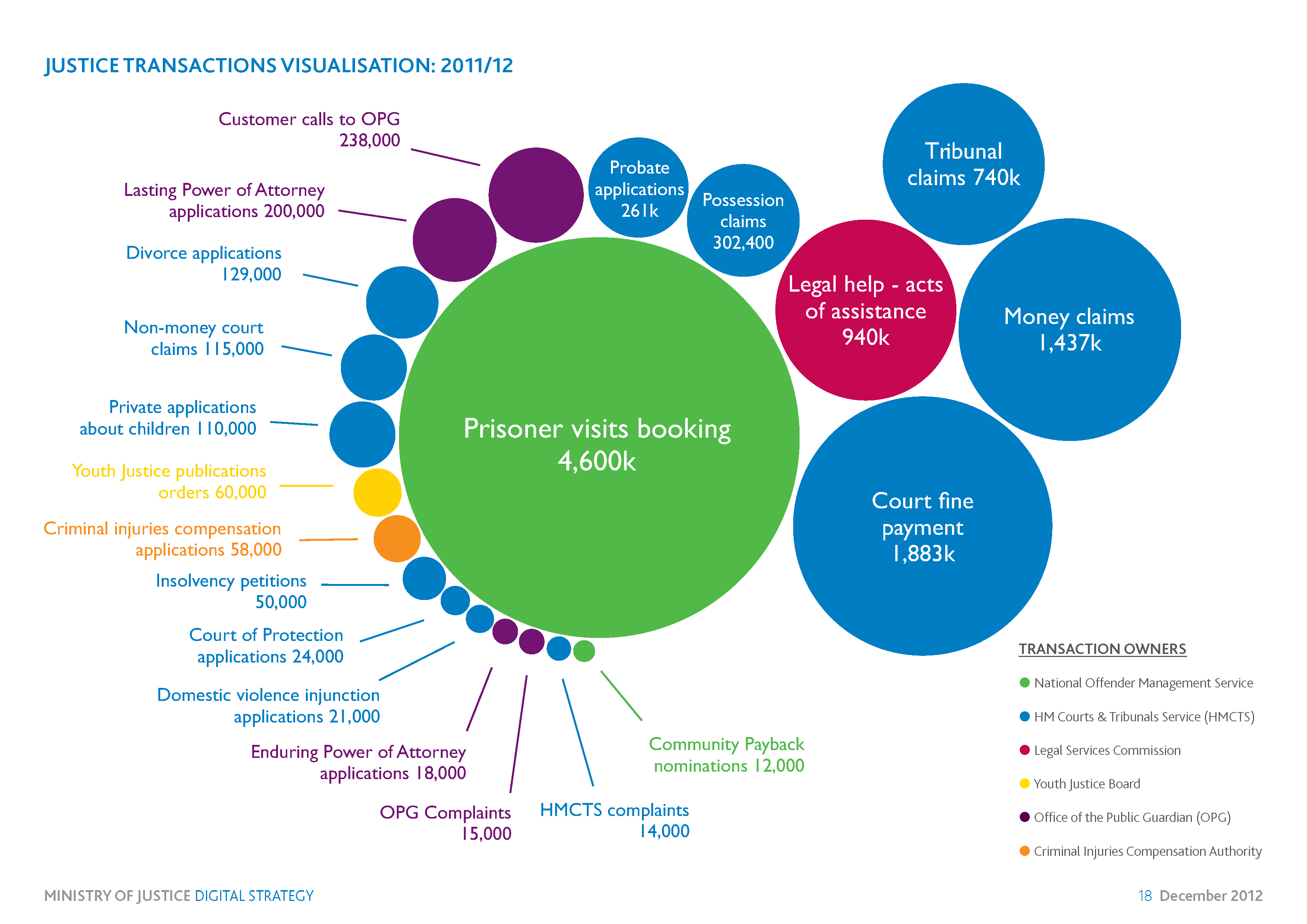 Justice Transactions Visualisation